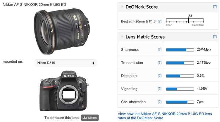 Nikon 20mm f1.8G tested on Nikon D810