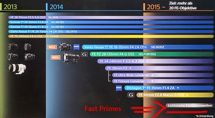 sony FE lenses roadmap