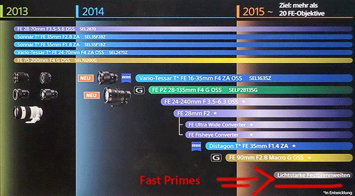 sony FE lenses roadmap