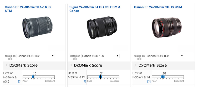 Canon EF 24-105mm F3.5-5.6 IS review2