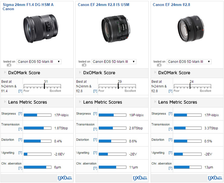 review of sigma 24mm f1.4 A lens