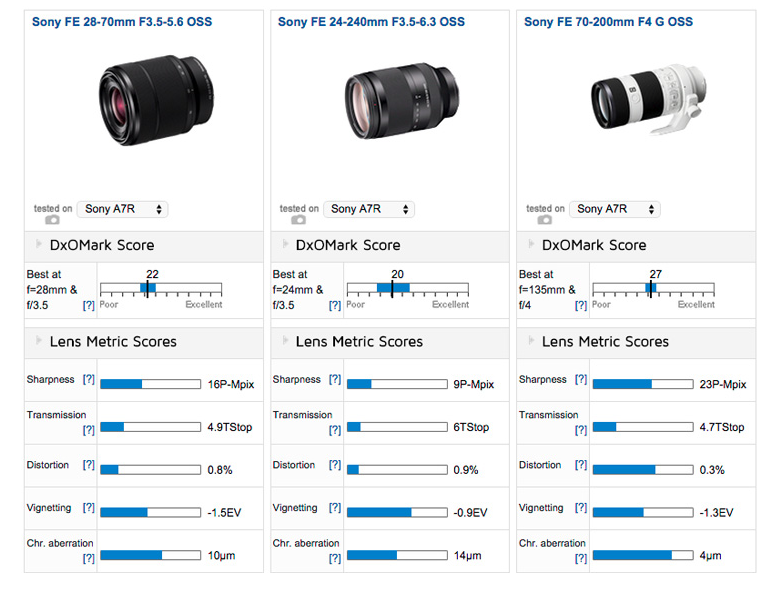 Sony FE 24-240mm F3.5-6.3 OSS lens tested on DxOMark 2