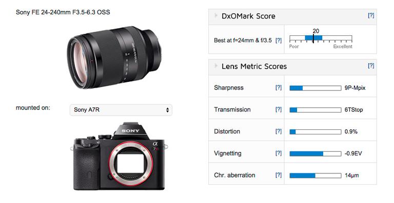 Sony FE 24-240mm F3.5-6.3 OSS lens tested on DxOMark
