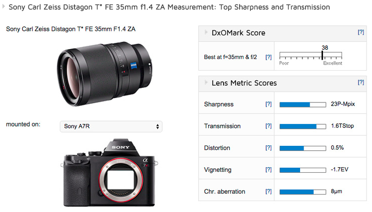 Sony Zeiss FE 35mm F1.4 ZA lens review