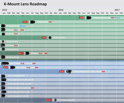 fujifilm x mount lenses loadmap