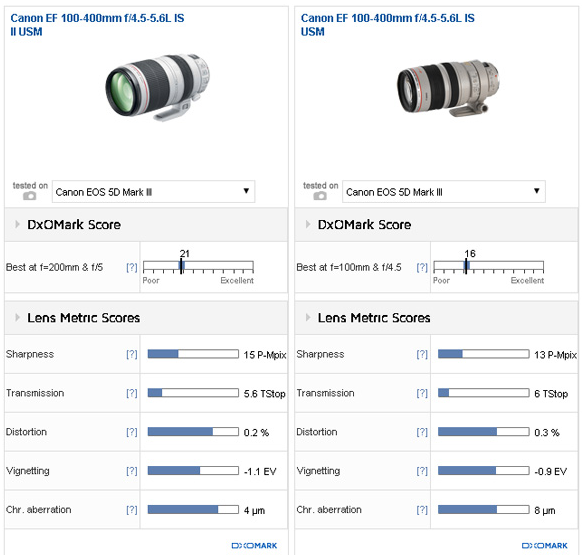 Canon 100-400mm F4.5-5.6 IS II review