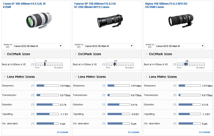 Canon 100-400mm F4.5-5.6 IS II review2