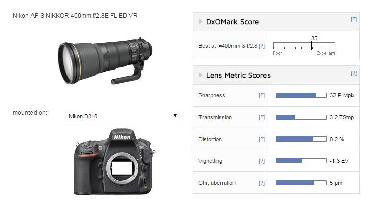 Nikon AF-S NIKKOR 400mm F2.8E FL ED VR lens review