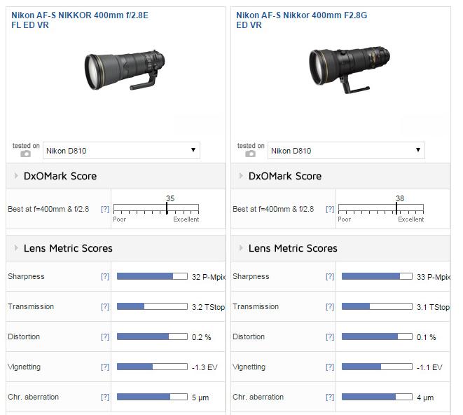 Nikon AF-S NIKKOR 400mm F2.8E FL ED VR lens review2