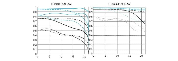 EF35mm F1.4 lenses MFT