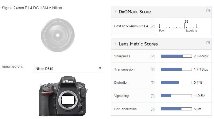 Sigma 24mm F1.4 DG A lens review(dxomark)