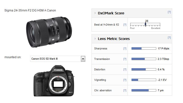 Sigma 24-35mm F2 DG lens review