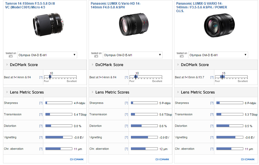Tamron 14-150mm F3.5-5.8 Di III lens reivew2