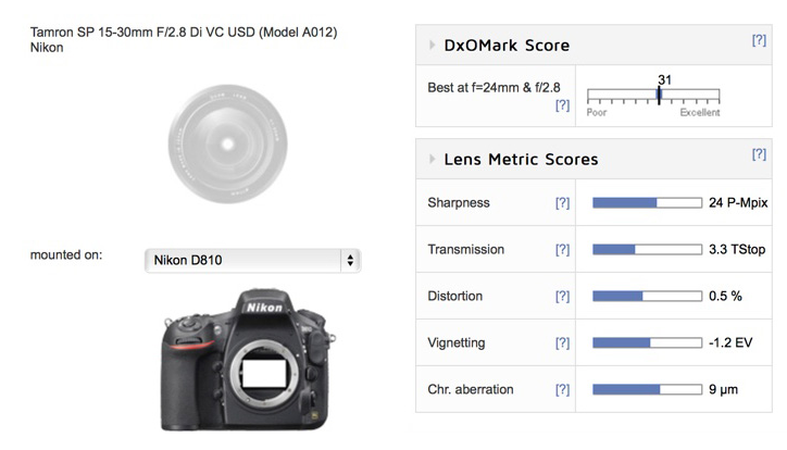 Tamron sp 15-30mm F2.8 lens review DxOMark
