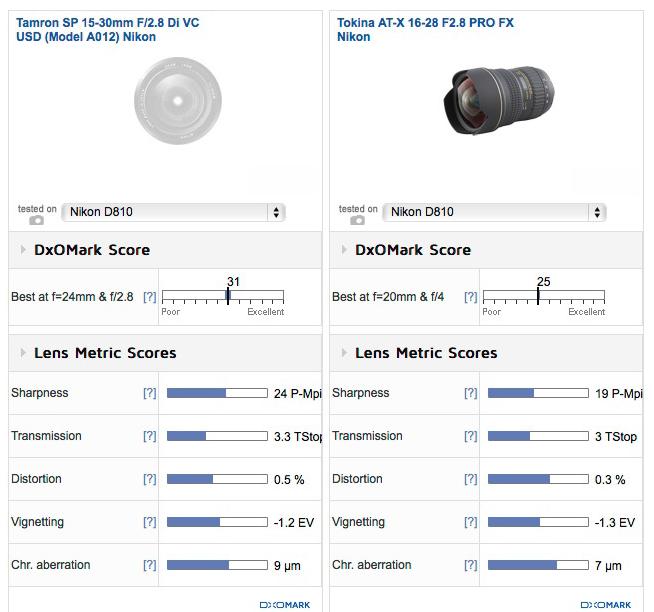 Tamron sp 15-30mm F2.8 lens review2 DxOMark