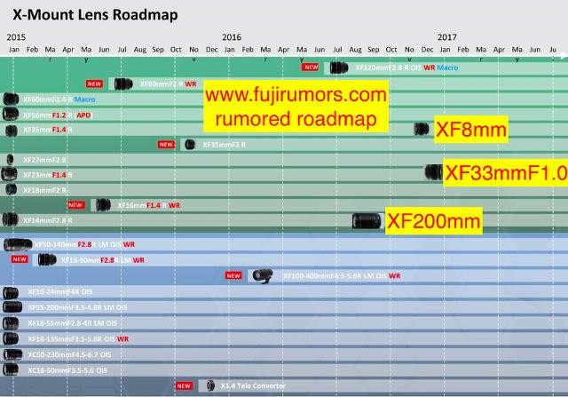 X lens roadmap
