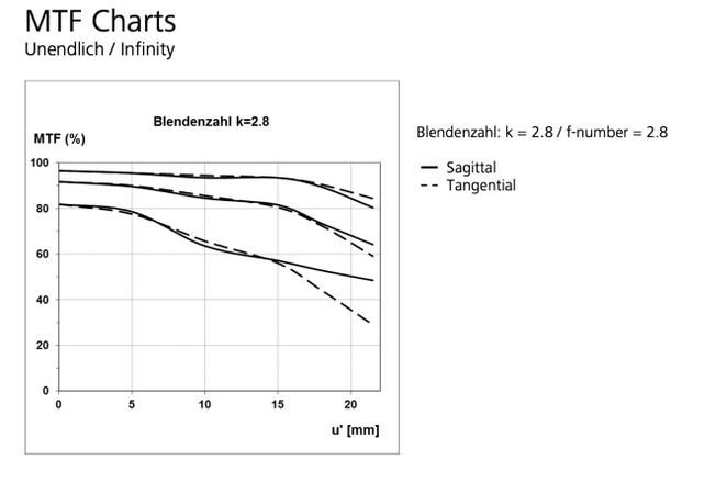 Zeiss loxia 21mm F2.8  lens MFT charts
