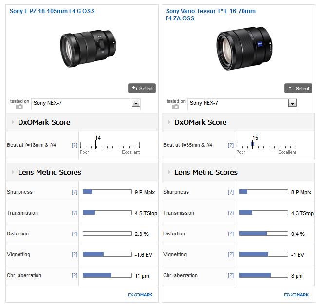 Sony E PZ 18-105mm F4 G OSS lens 2
