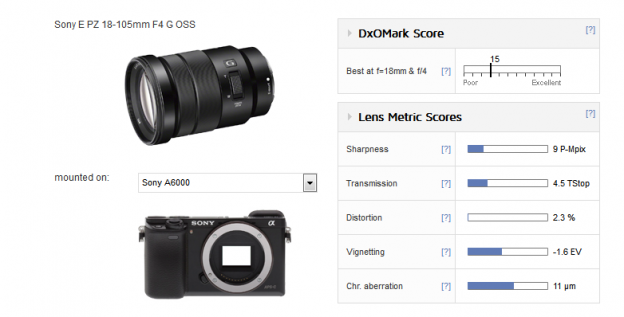 Sony E PZ 18-105mm gets tested at DxO: good center