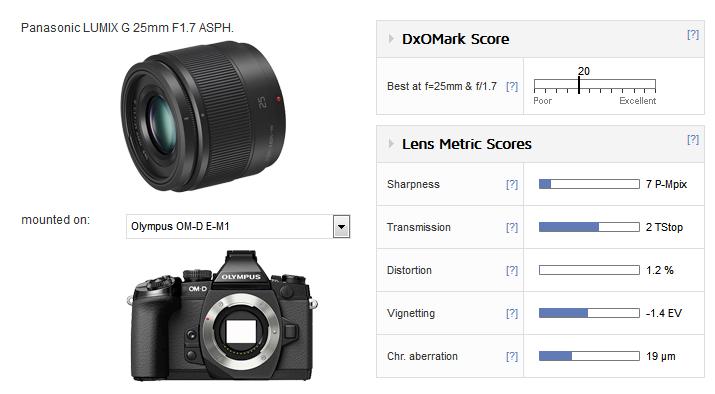 Panasonic Lumix 25mm F1.7 G ASPH Review
