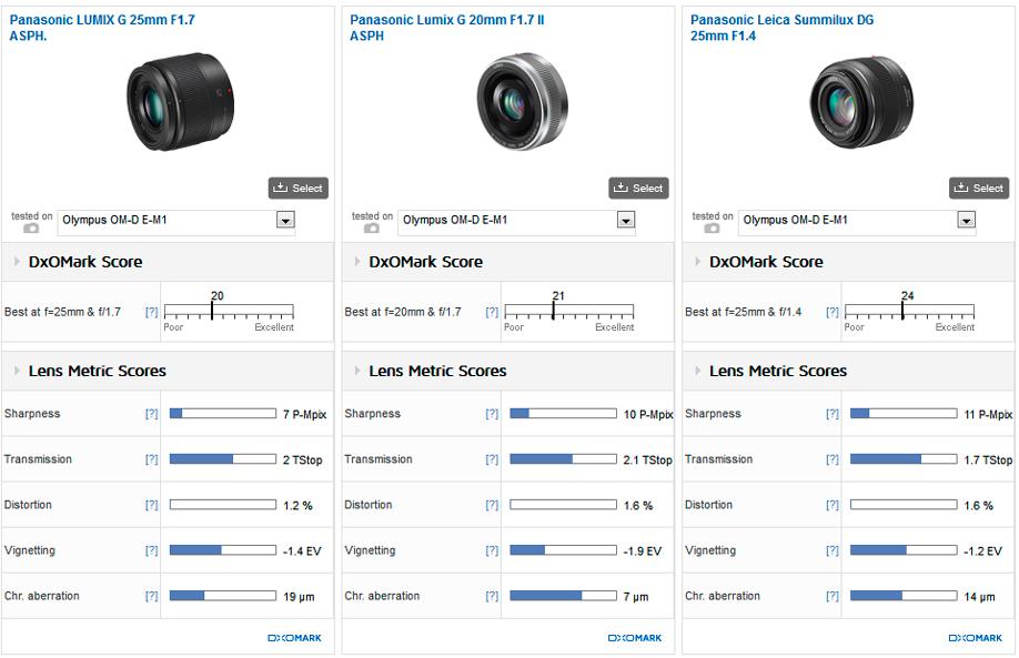 Panasonic Lumix 25mm F1.7 G ASPH Review2