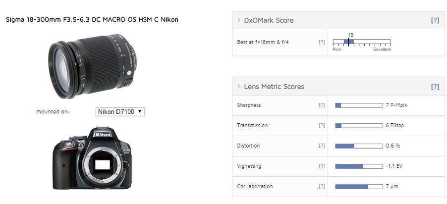Sigma 18-300mm F3.5-6.3 DC MACRO OS HSM C lens review