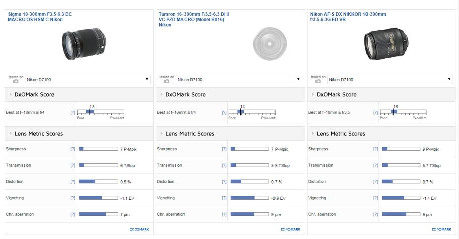 Sigma 18-300mm F3.5-6.3 DC MACRO OS HSM C lens review2