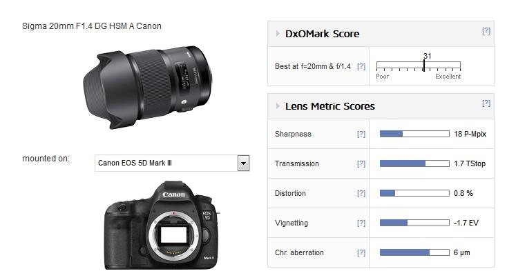 Sigma 20mm F1.4 DG art lens review