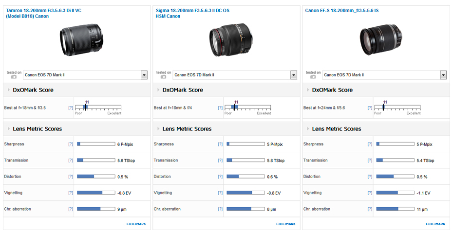 Tamron 18-200mm F3.5-6.3 lens review2