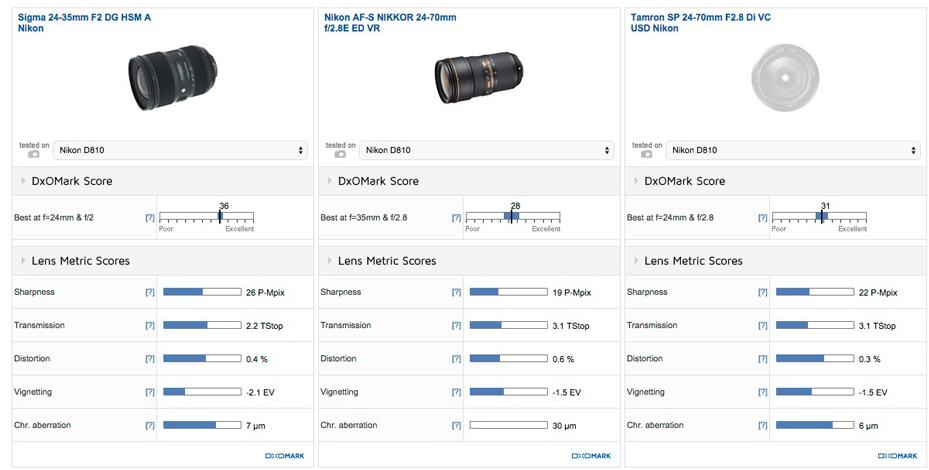 Sigma 24-35mm F2 DG Art lens review2