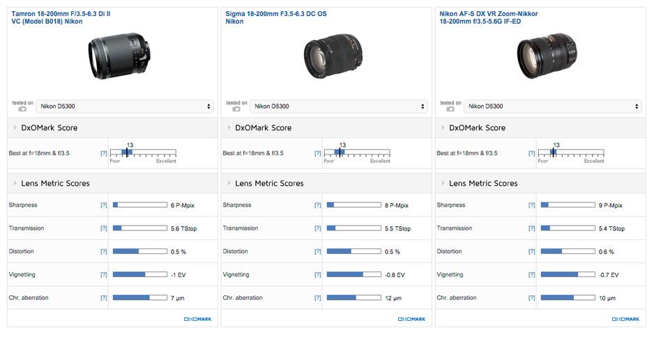 Tamron 180200mm F3.5-6.3 Di II VC review2