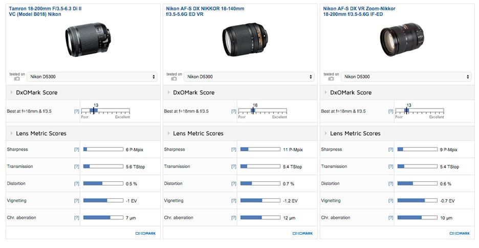 Tamron 180200mm F3.5-6.3 Di II VC review3