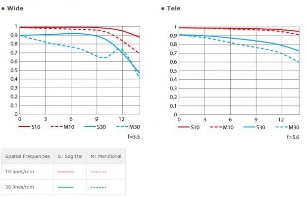 mtf-chart-620x400