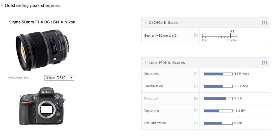 Sigma 50mm F1.4 DG HSM A lens review
