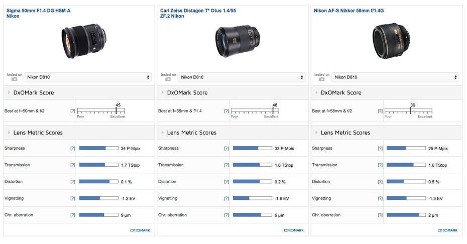 Sigma 50mm F1.4 DG HSM A lens review2