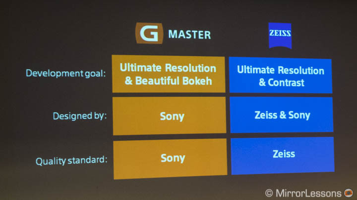 Sony-G-Master and Zeiss