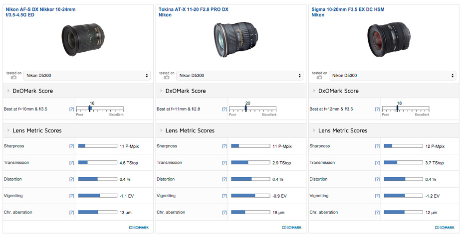 Tokina AT-X 11-20mm F2.8 PRO DX lens review2