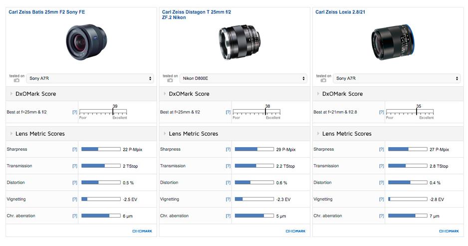 Zeiss Batis 25mm F2 lens review DxOMark2