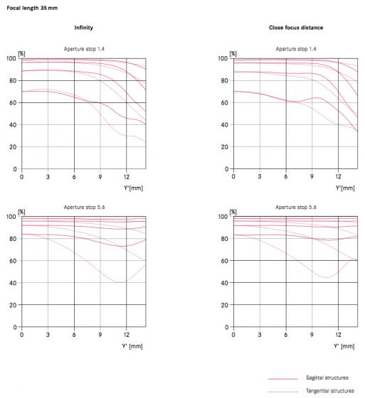 Leica-Summilux-TL-35mm-f1_4-ASPH-lens-MTF-charts