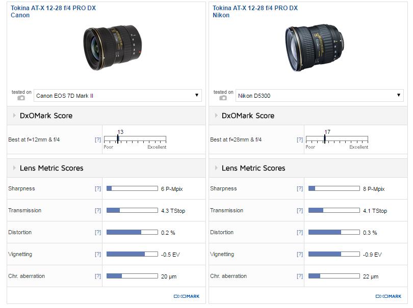 Tokina AT-X 12-28mm F4 Pro review