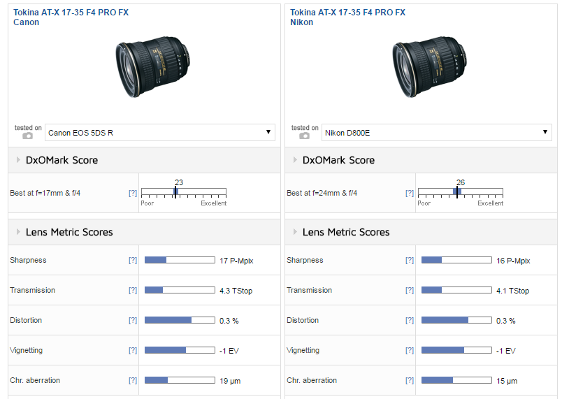 Tokina wide-angle zoom Lens Review (DxOMark): Interesting third ...