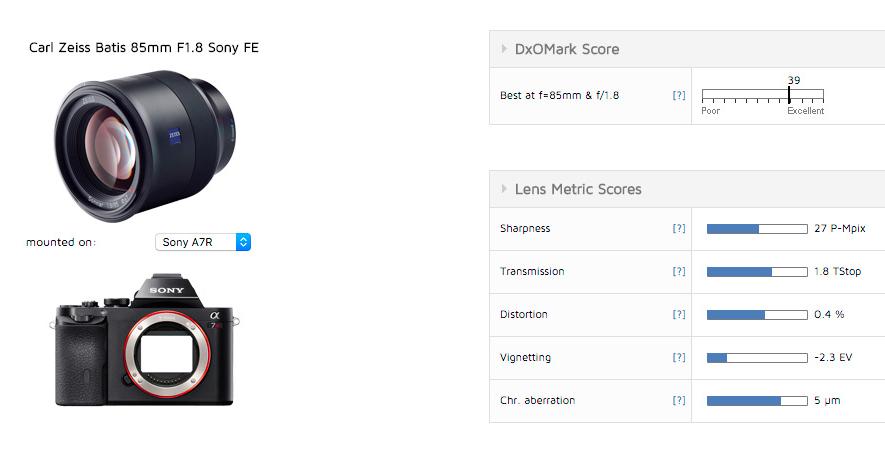 zeiss Batis 85mm f1.8 lens review Dxomark
