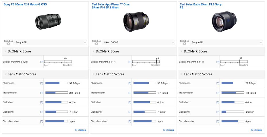 zeiss Batis 85mm f1.8 lens review2 Dxomark