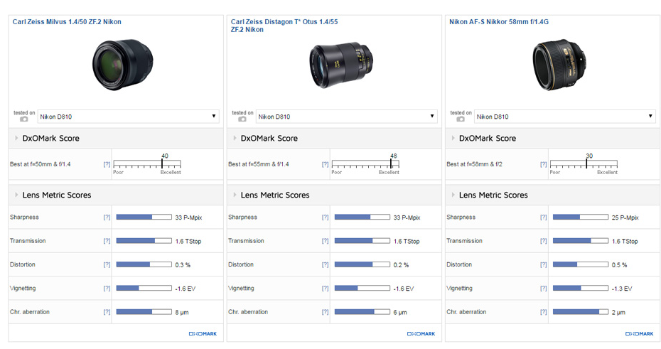 Zeiss Milvus 50mm F1.4 lens review2