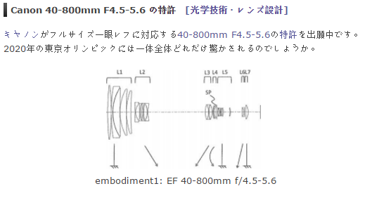 Canon EF 40-800 F4.5-5.6 lens patent