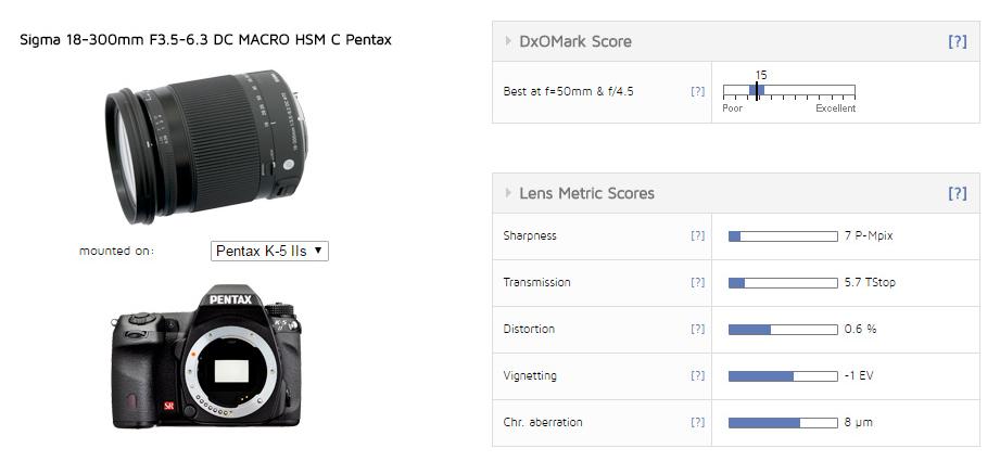 Sigma 18-300mm F3.5-6.3 DC Macro lens review