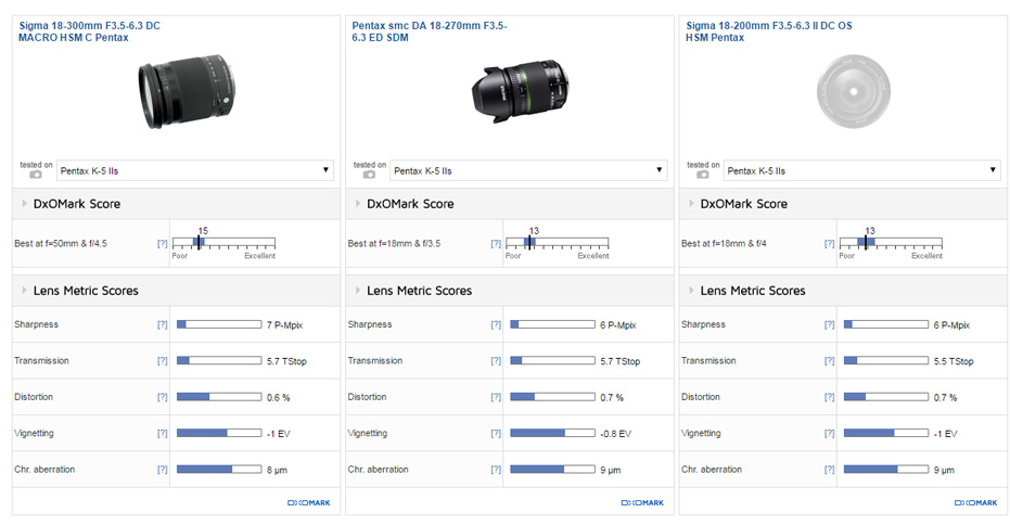 Sigma 18-300mm F3.5-6.3 DC Macro lens review3
