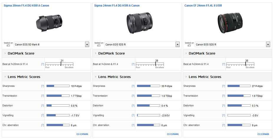 Sigma 20mm F1.4 DG A canon lens review2