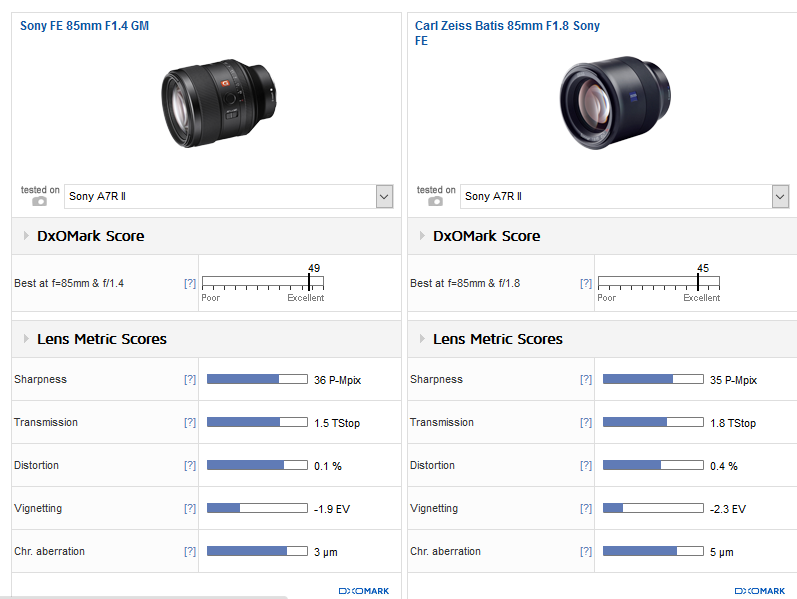 sony-fe-85mm-f1-4-gm-lens-review2