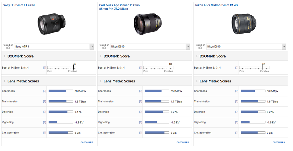 sony-fe-85mm-f1-4-gm-lens-review3